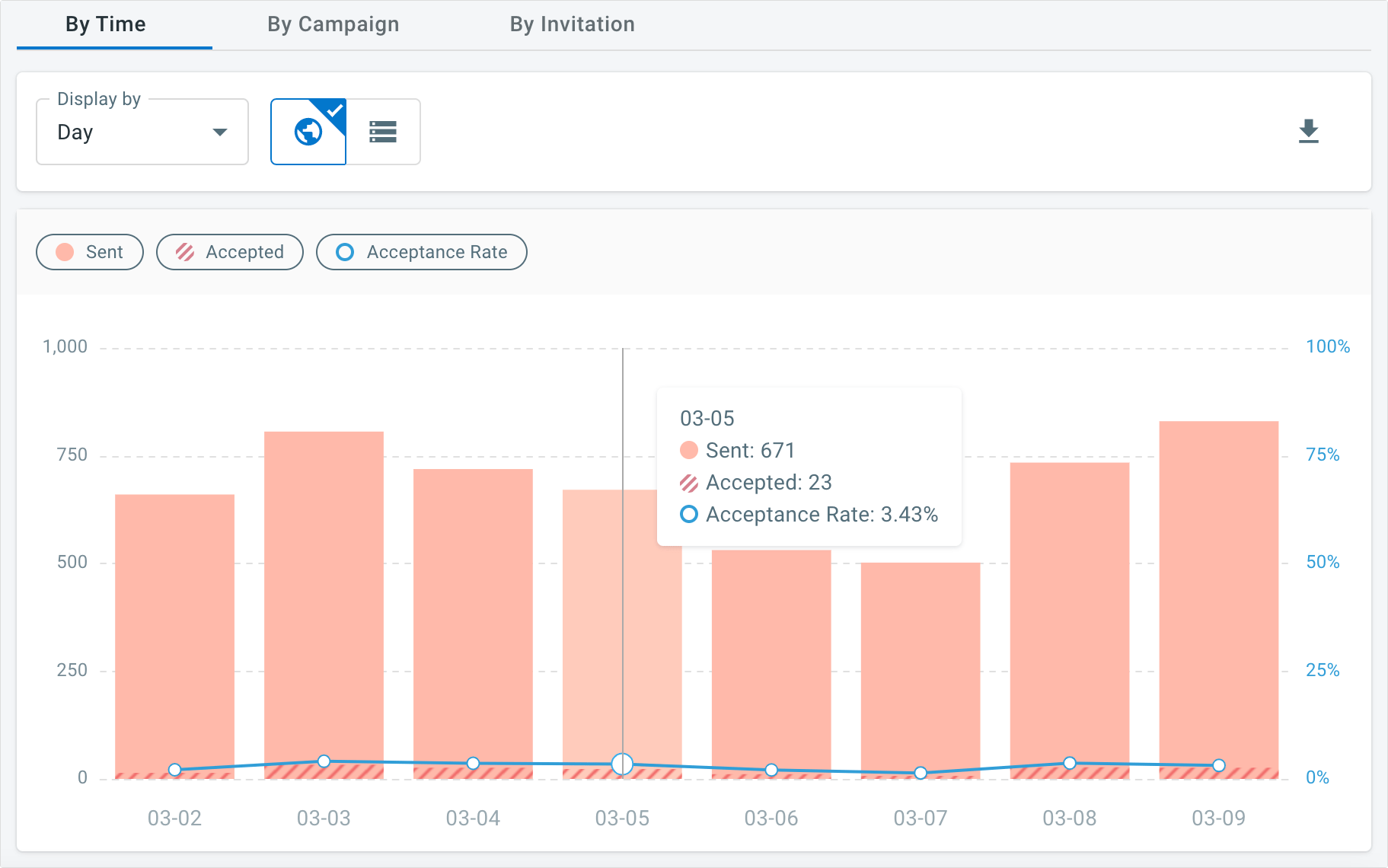you can track the number of live chat auto-invitations via comm100 reports