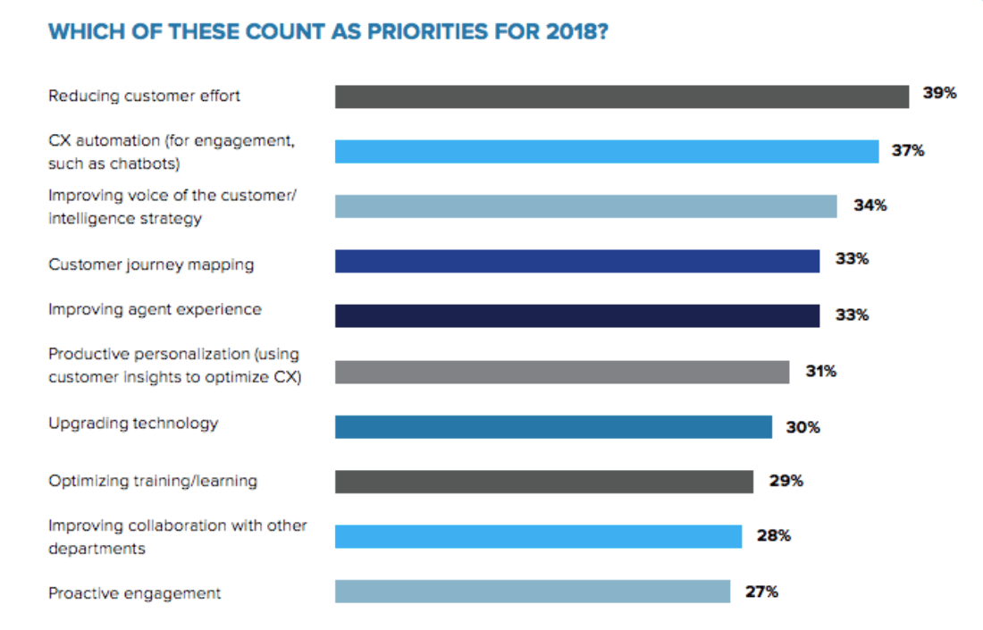 CCW Digital Winter Executive Report — Priorities