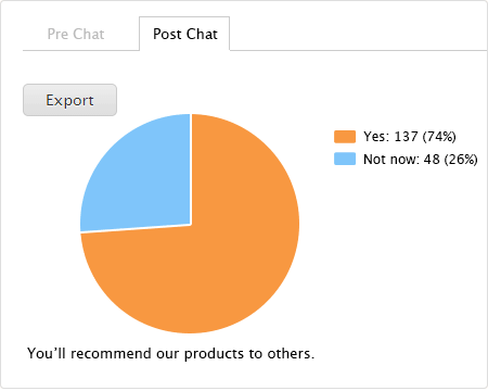 post-chat survey question report