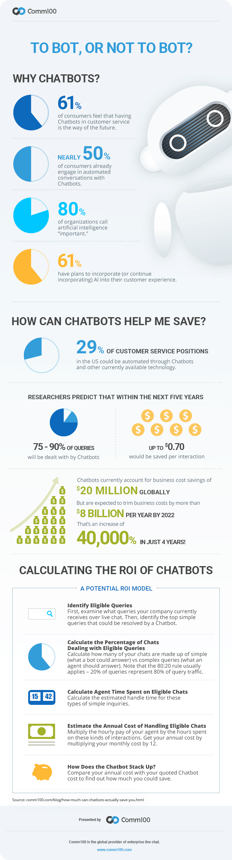 Infographic: How to calculate chatbot ROI | Comm100 Resources